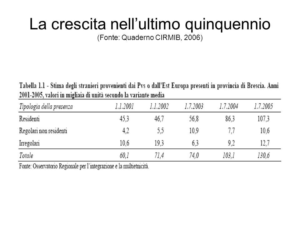 La crescita nellultimo quinquennio (Fonte: Quaderno CIRMIB, 2006)