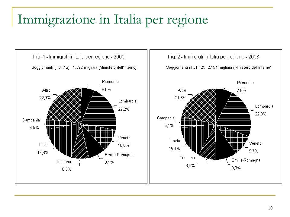 10 Immigrazione in Italia per regione