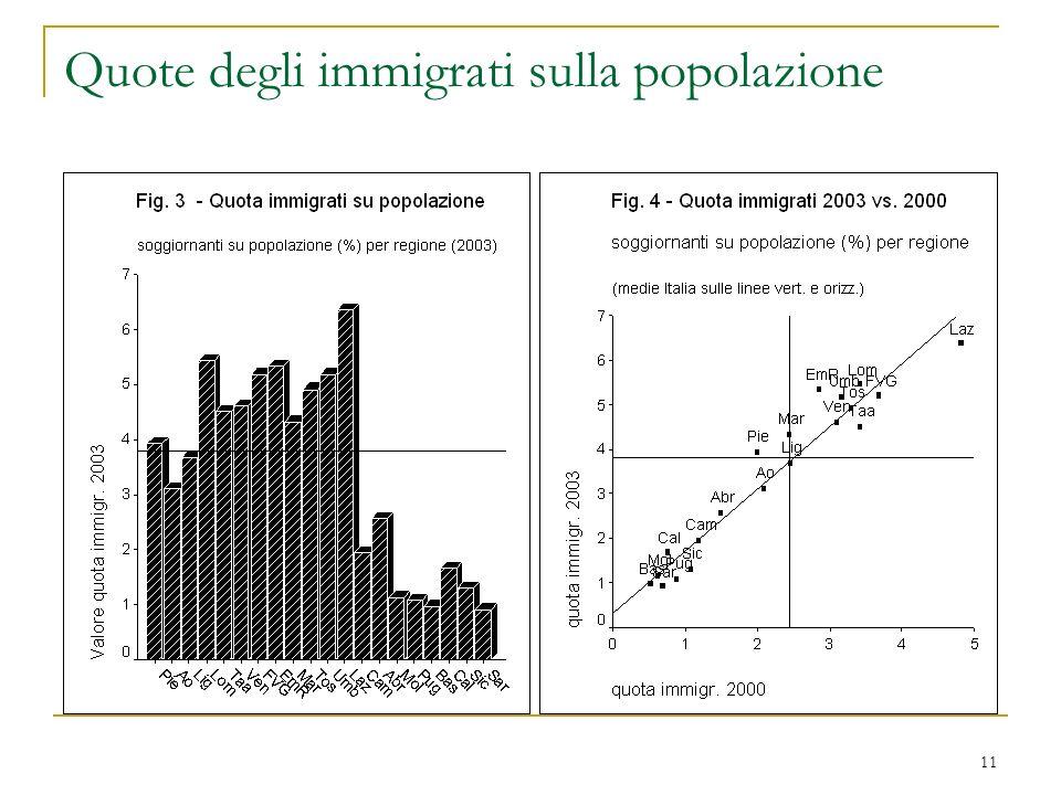 11 Quote degli immigrati sulla popolazione