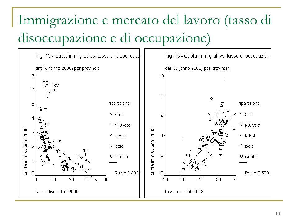 13 Immigrazione e mercato del lavoro (tasso di disoccupazione e di occupazione)