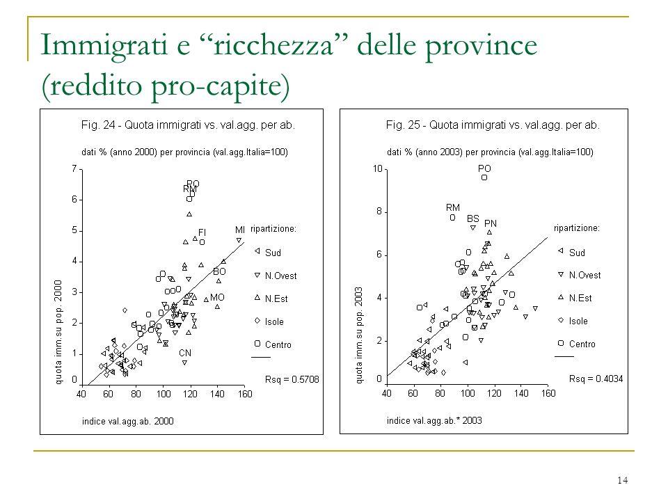 14 Immigrati e ricchezza delle province (reddito pro-capite)