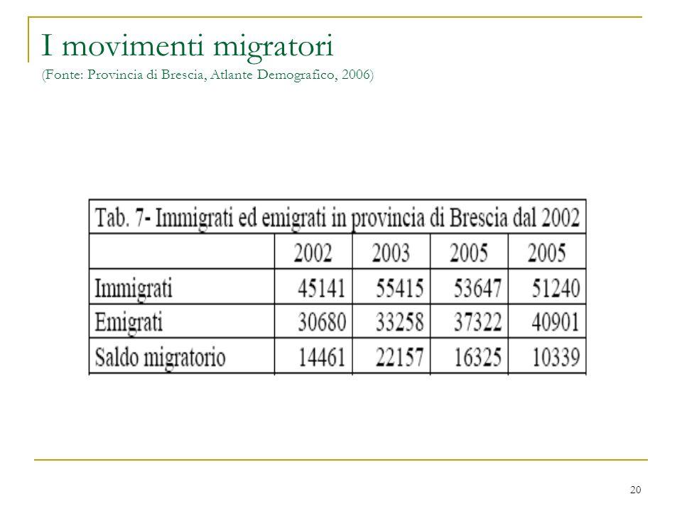 20 I movimenti migratori (Fonte: Provincia di Brescia, Atlante Demografico, 2006)
