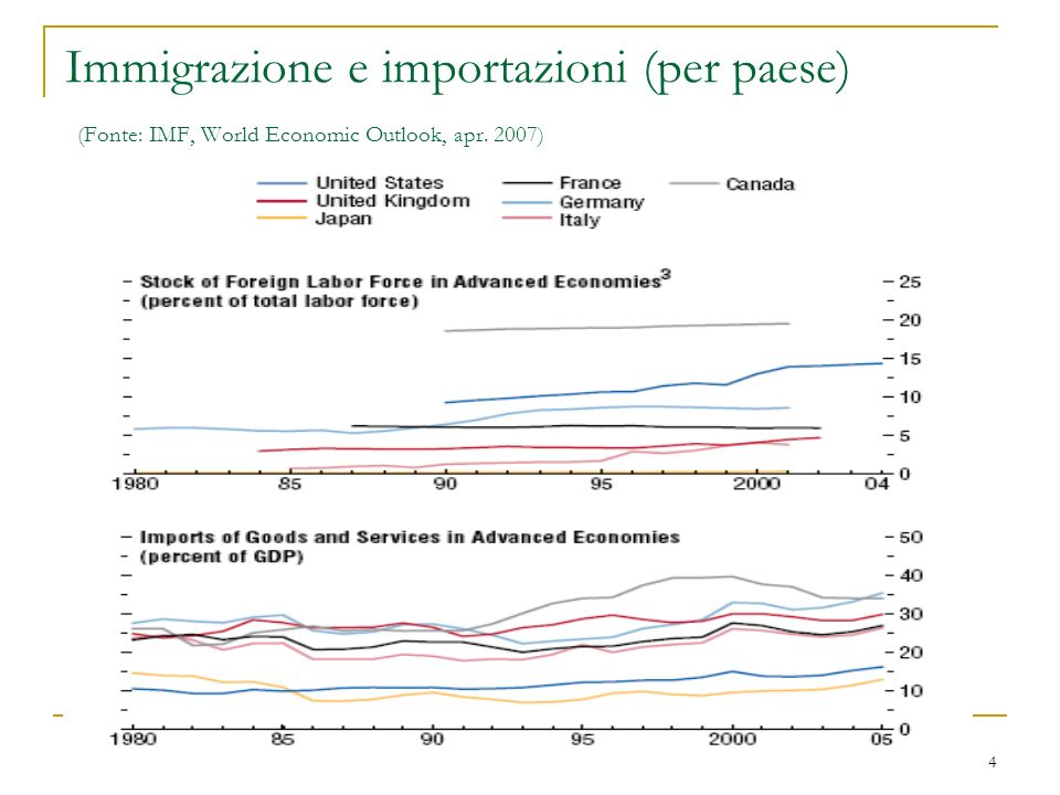 4 Immigrazione e importazioni (per paese) (Fonte: IMF, World Economic Outlook, apr. 2007)