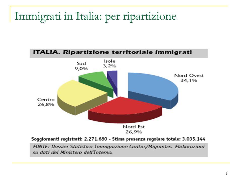 8 Immigrati in Italia: per ripartizione