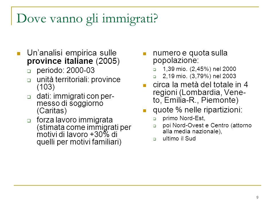 9 Dove vanno gli immigrati? Unanalisi empirica sulle province italiane (2005) periodo: 2000-03 unità territoriali: province (103) dati: immigrati con