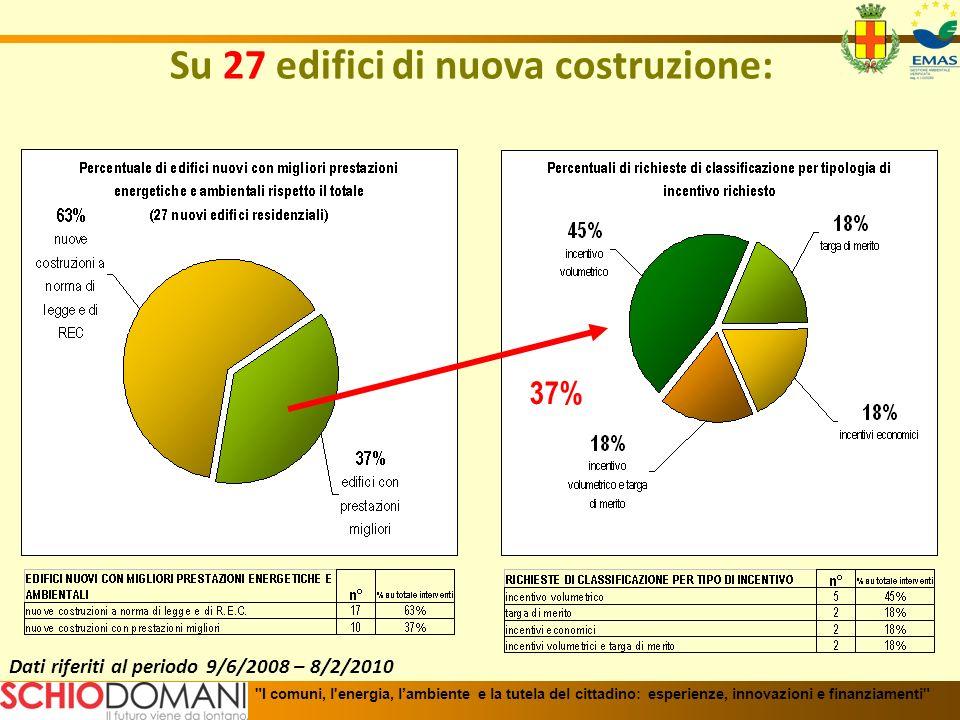 Dati riferiti al periodo 9/6/2008 – 8/2/2010 Su 27 edifici di nuova costruzione: 37%