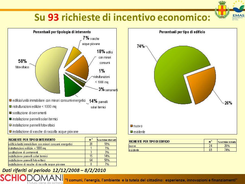 Su 93 richieste di incentivo economico: Dati riferiti al periodo 12/12/2008 – 8/2/2010