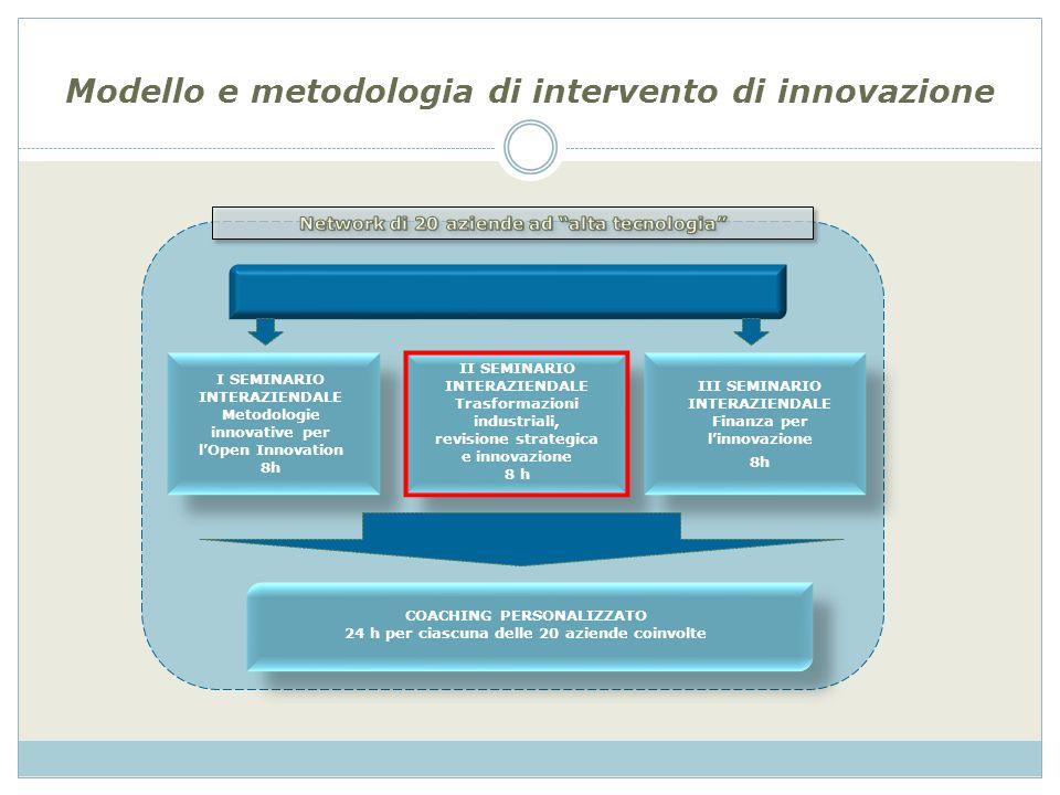 Modello e metodologia di intervento di innovazione II SEMINARIO INTERAZIENDALE Trasformazioni industriali, revisione strategica e innovazione 8 h I SEMINARIO INTERAZIENDALE Metodologie innovative per lOpen Innovation 8h III SEMINARIO INTERAZIENDALE Finanza per linnovazione 8h COACHING PERSONALIZZATO 24 h per ciascuna delle 20 aziende coinvolte