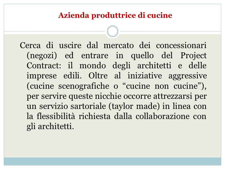 Azienda produttrice di cucine Cerca di uscire dal mercato dei concessionari (negozi) ed entrare in quello del Project Contract: il mondo degli architetti e delle imprese edili.