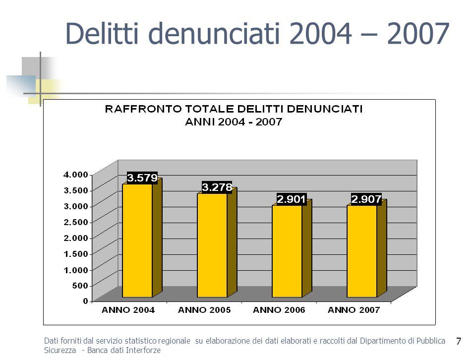 7 Delitti denunciati 2004 – 2007 Dati forniti dal servizio statistico regionale su elaborazione dei dati elaborati e raccolti dal Dipartimento di Pubblica Sicurezza - Banca dati Interforze