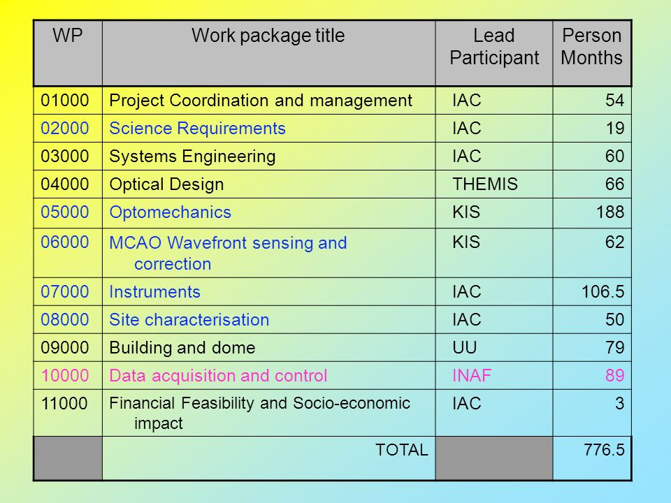 WPWork package titleLead Participant Person Months 01000Project Coordination and management IAC54 02000Science Requirements IAC19 03000Systems Enginee