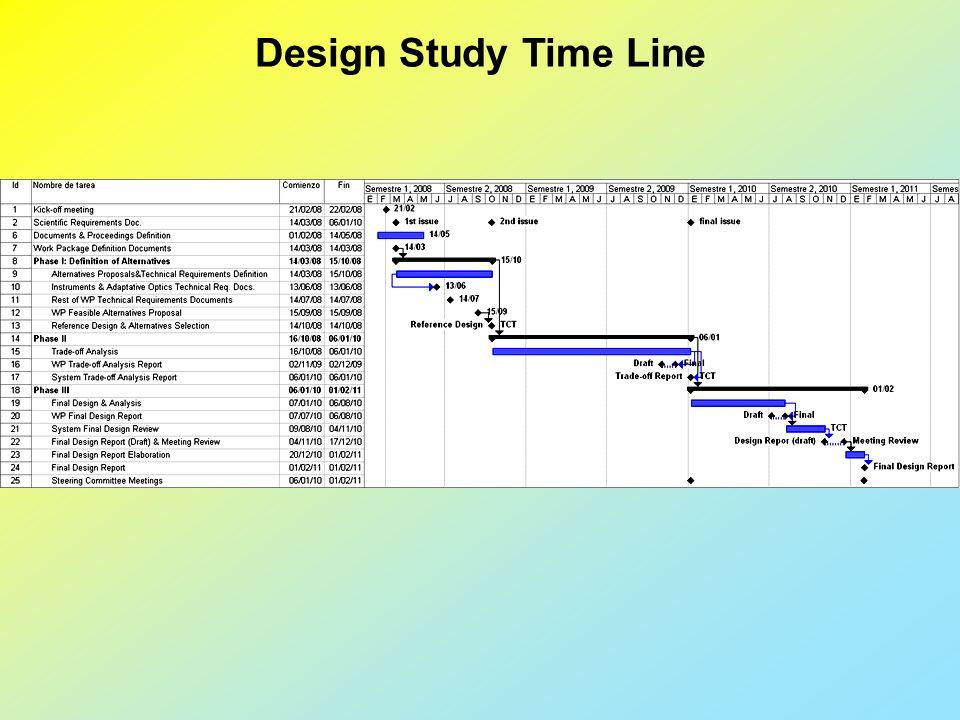 Design Study Time Line