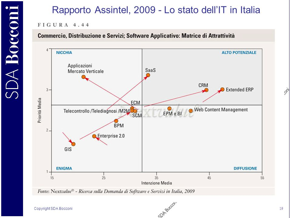 Copyright SDA Bocconi 19 Rapporto Assintel, 2009 - Lo stato dellIT in Italia