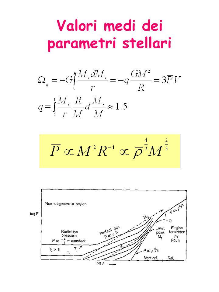 Tempo scala dinamico accelerazione= =forza/massa Collasso: In questo caso si ha un free folding (collasso) della stella.