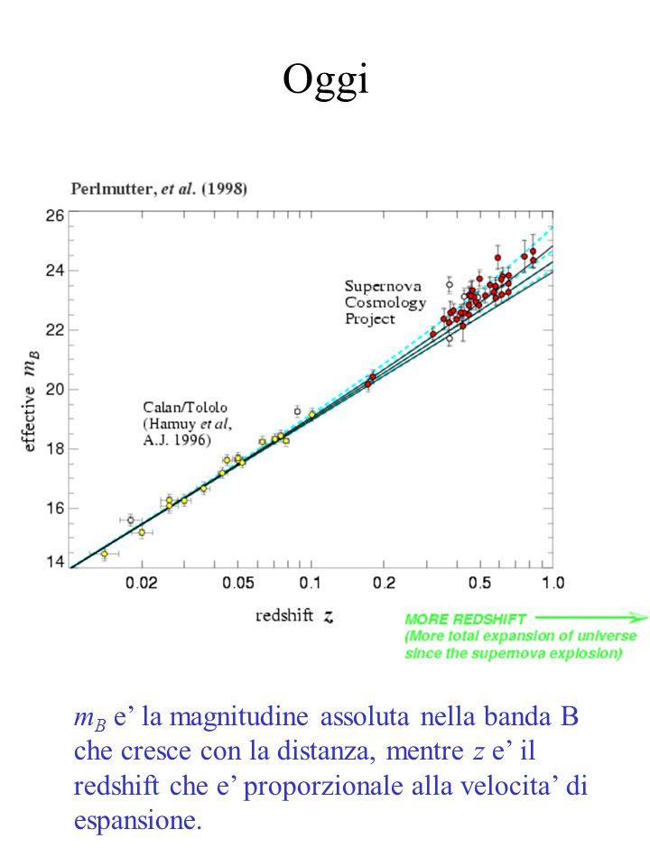 Oggi m B e la magnitudine assoluta nella banda B che cresce con la distanza, mentre z e il redshift che e proporzionale alla velocita di espansione.