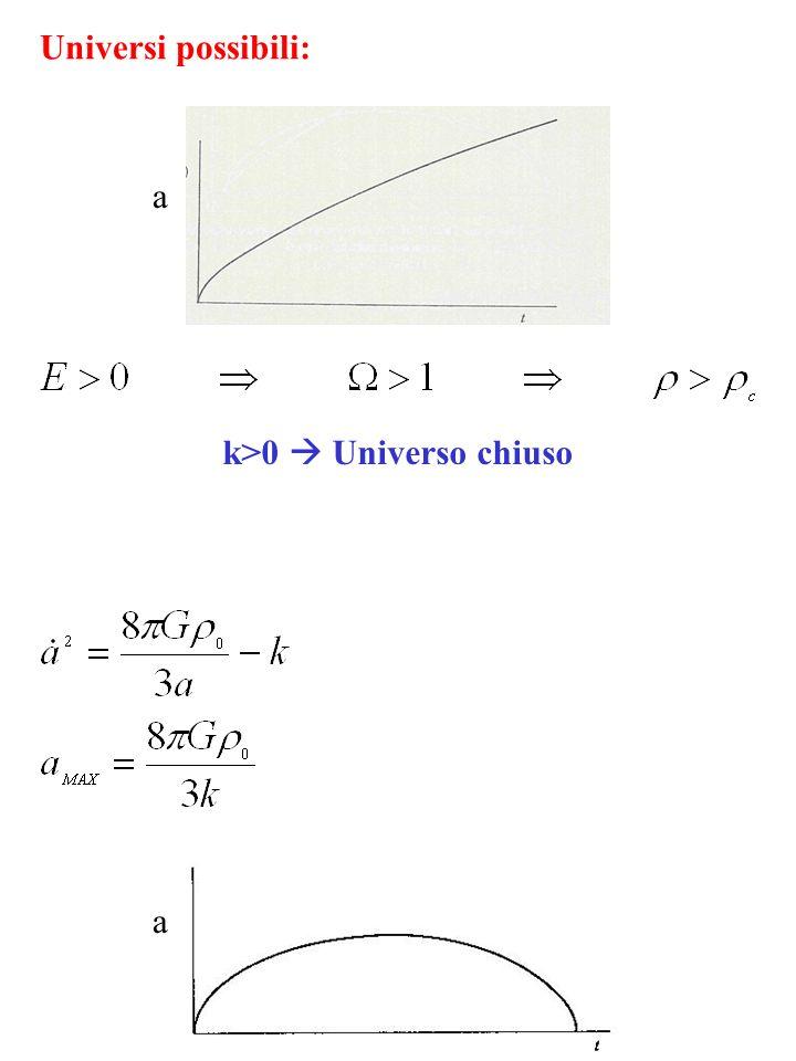 Universi possibili: k>0 Universo chiuso a a