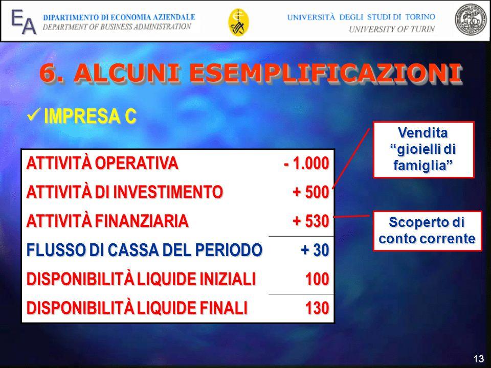 13 6. ALCUNI ESEMPLIFICAZIONI IMPRESA C IMPRESA C ATTIVITÀ OPERATIVA - 1.000 - 1.000 ATTIVITÀ DI INVESTIMENTO + 500 + 500 ATTIVITÀ FINANZIARIA + 530 +