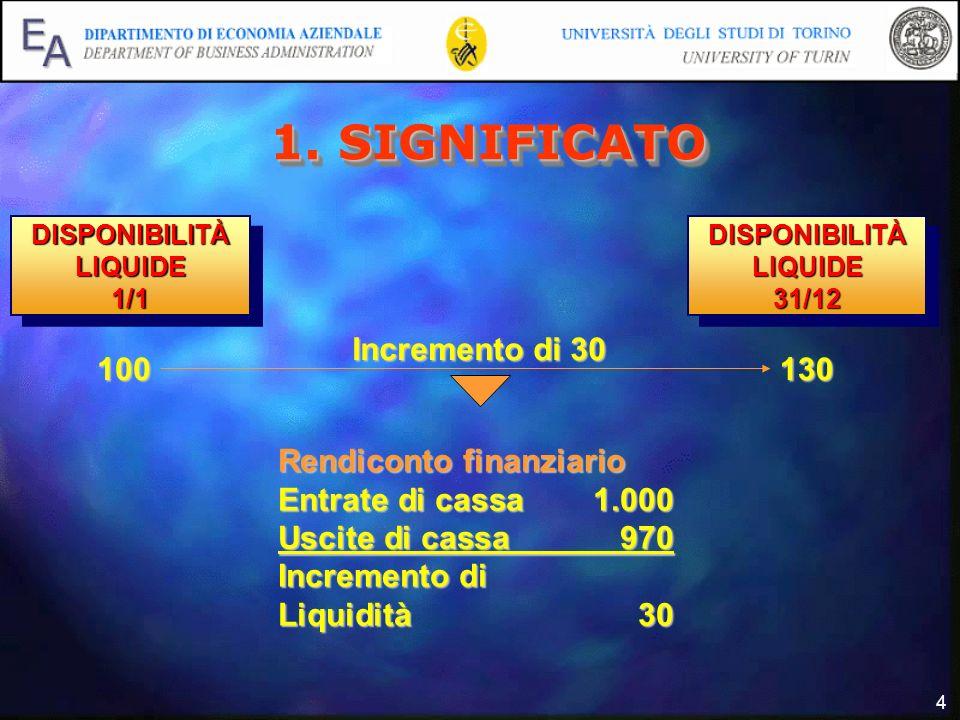 4 DISPONIBILITÀ LIQUIDE 1/1 1/1 31/12 31/12 100130 Incremento di 30 Rendiconto finanziario Entrate di cassa1.000 Uscite di cassa970 Incremento di Liqu