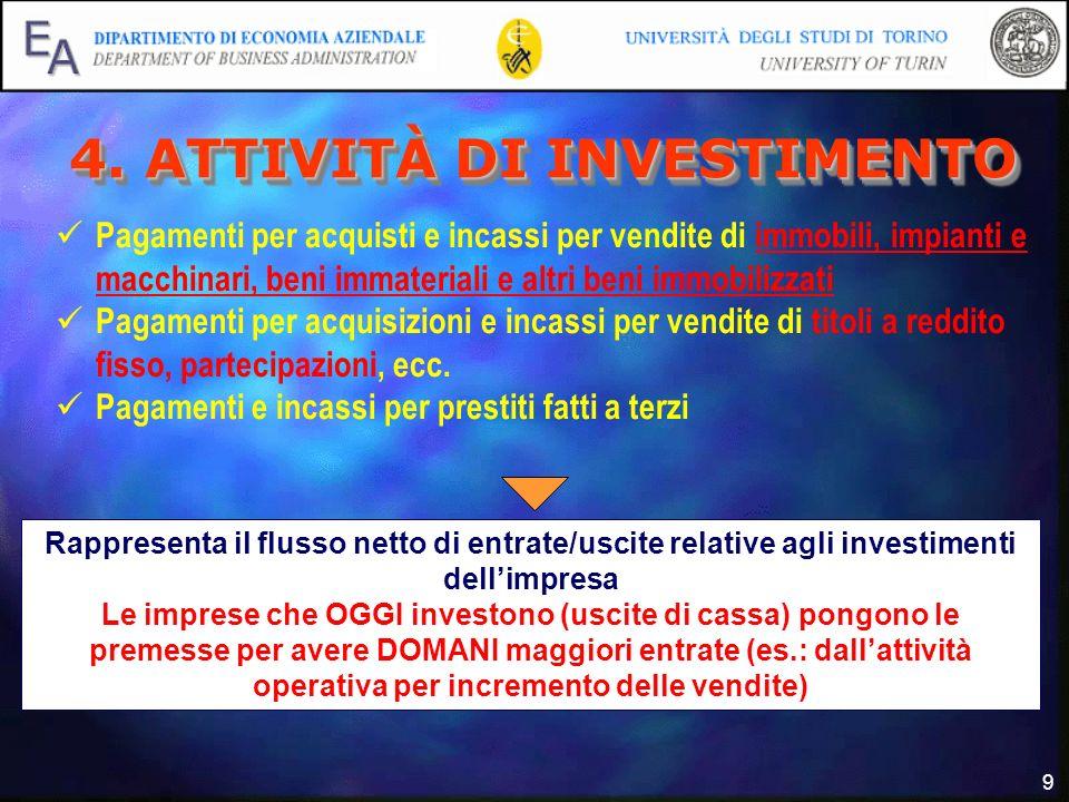 9 4. ATTIVITÀ DI INVESTIMENTO Pagamenti per acquisti e incassi per vendite di immobili, impianti e macchinari, beni immateriali e altri beni immobiliz