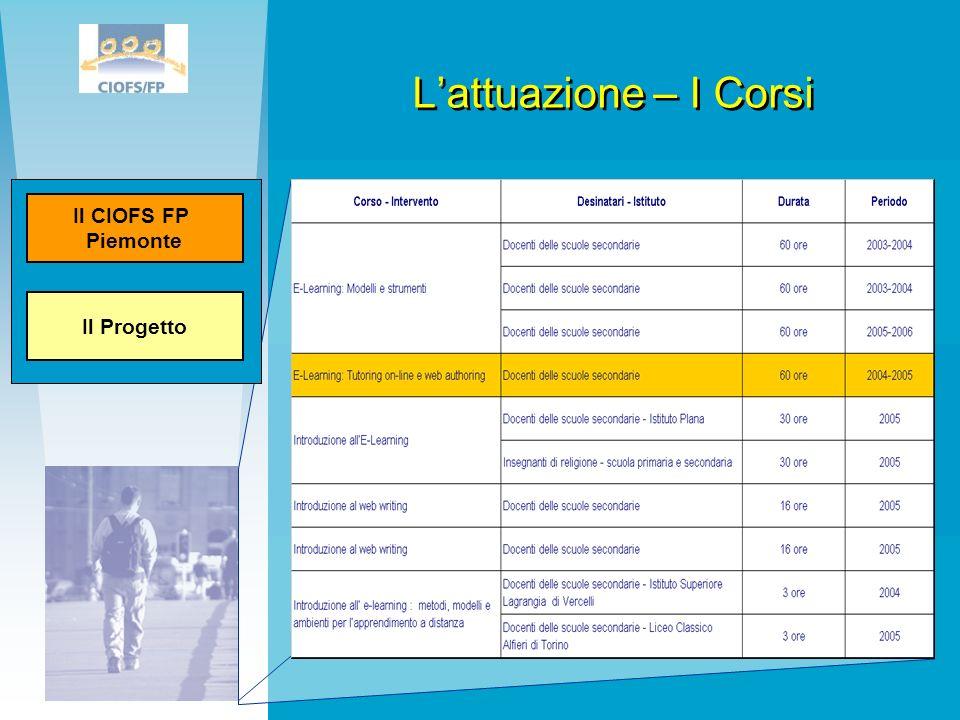 Lattuazione – I Corsi Tabella in excel con evidenziato il Corso che verrà trattato nelle slide dopo Il Progetto Il CIOFS FP Piemonte