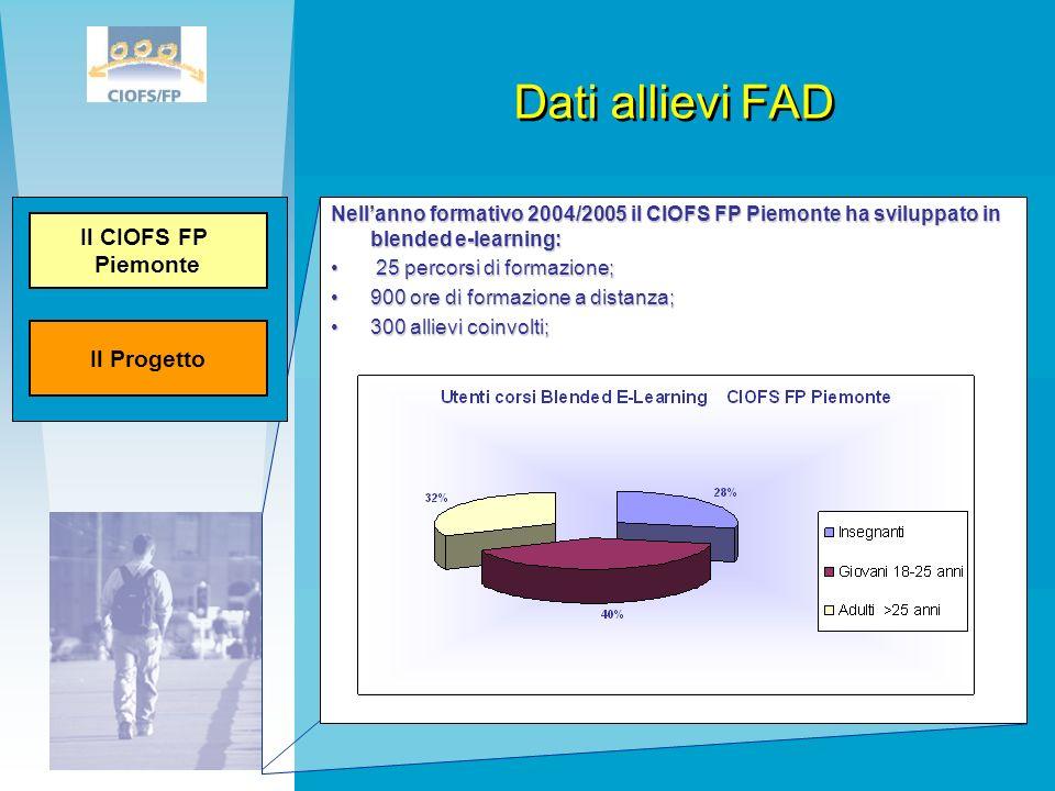 Dati allievi FAD Nellanno formativo 2004/2005 il CIOFS FP Piemonte ha sviluppato in blended e-learning: 25 percorsi di formazione; 25 percorsi di form