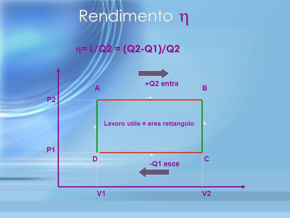 Come funziona una macchina termica Il secondo principio stabilisce che una macchina termica possa funzionare solo assorbendo calore Q2 ad alta tempera