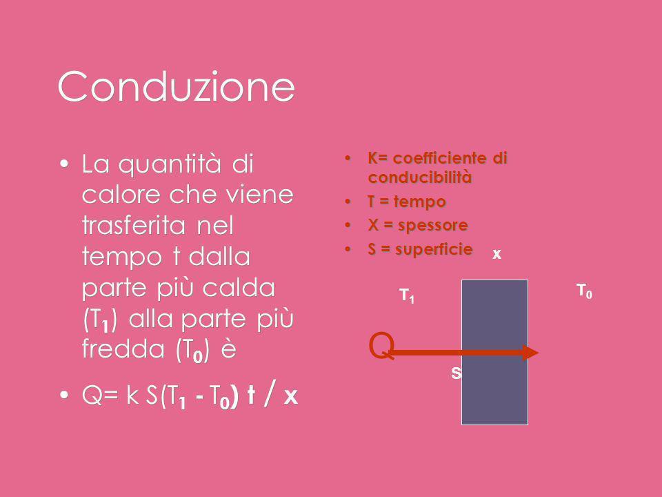 La propagazione del calore (1) La propagazione del calore può avvenire in tre modi Conduzione Convezione Irraggiamento Conduzione Scambio di energia c