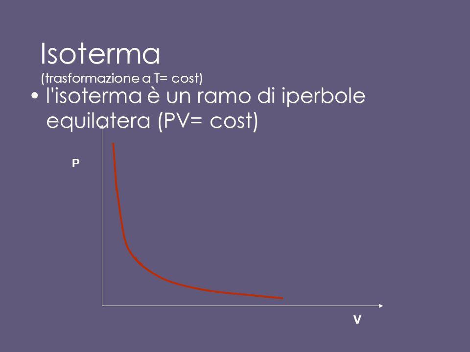 I diagrammi P-V ( di Clapeyron) È consuetudine rappresentare le trasformazioni e i vari stati di un gas in un grafico che riporta in ascissa il volume