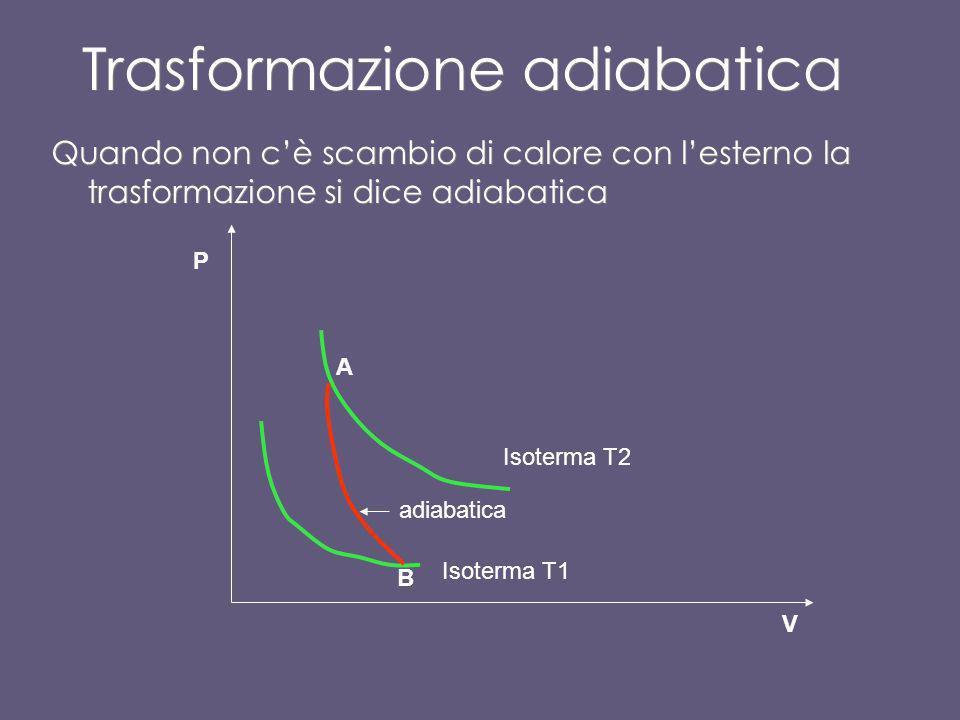 Isobara (Trasformazione a pressione cost) Lisobara è un segmento parallelo allasse V (P= cost) P1 V1V2
