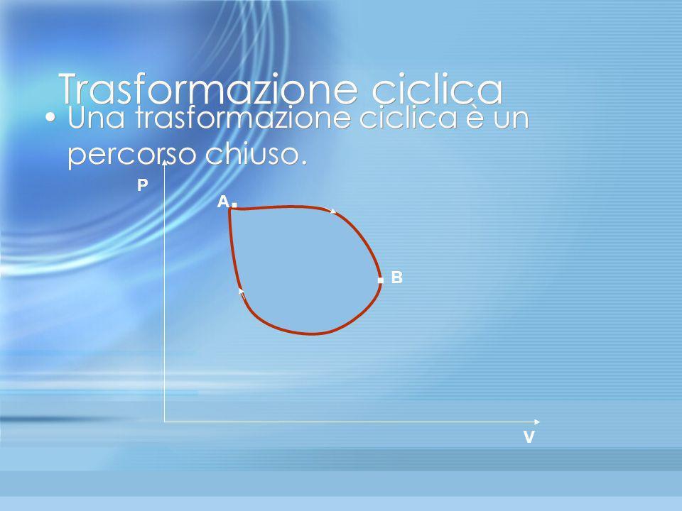 Trasformazione adiabatica Quando non cè scambio di calore con lesterno la trasformazione si dice adiabatica Isoterma T2 Isoterma T1 adiabatica A B V P
