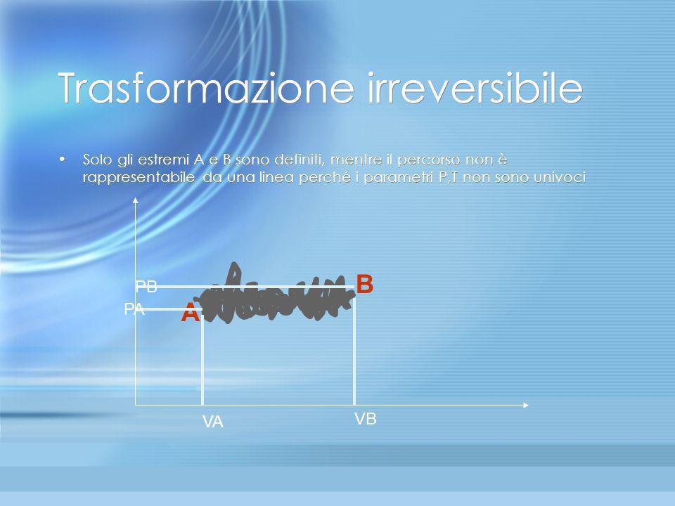 Quali trasformazioni si possono rappresentare se un gas ha volume V, per poter rappresentare sul grafico la sua pressione bisogna che ogni punto del g