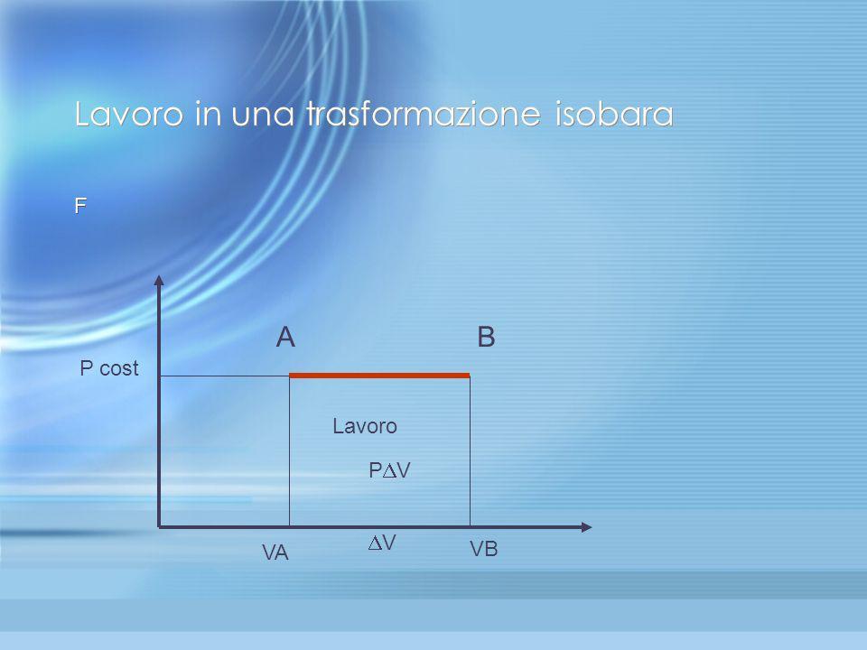 Applicazioni del primo principio (3): trasformazione isobara( P = cost) Trasformazione isobara. In questa situazione non vi è nessuna grandezza( tra L