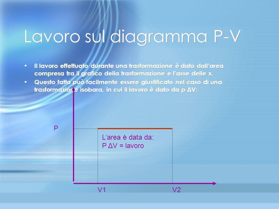 Calori specifici dei gas perfetti (2) Invece in una trasformazione isobara (P = cost), il lavoro è dato da L = p V, la variazione di energia interna U