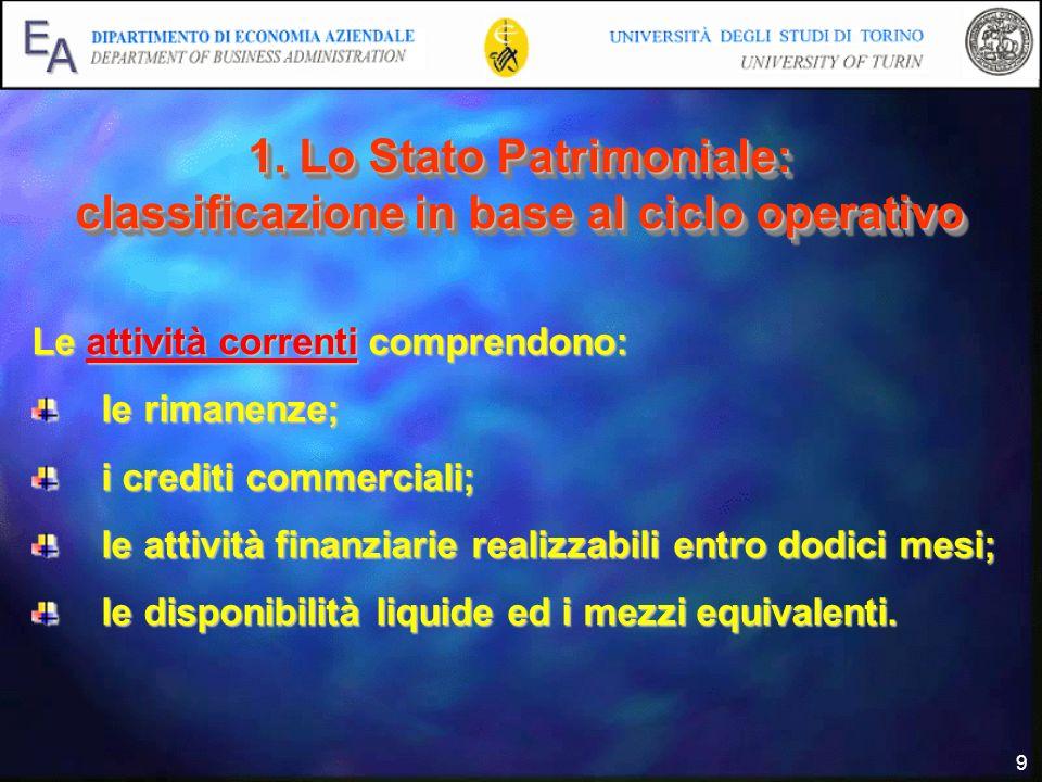9 1. Lo Stato Patrimoniale: classificazione in base al ciclo operativo Le attività correnti comprendono: le rimanenze; i crediti commerciali; le attiv