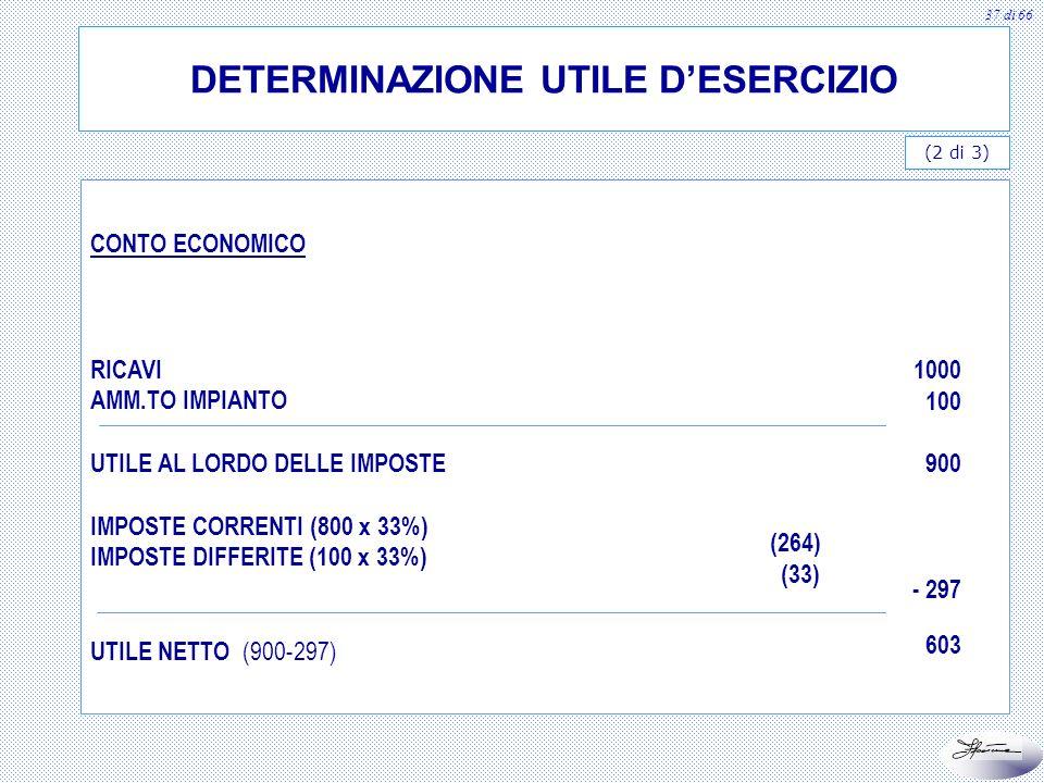 37 di 66 DETERMINAZIONE UTILE DESERCIZIO (2 di 3) CONTO ECONOMICO RICAVI AMM.TO IMPIANTO UTILE AL LORDO DELLE IMPOSTE IMPOSTE CORRENTI (800 x 33%) IMP