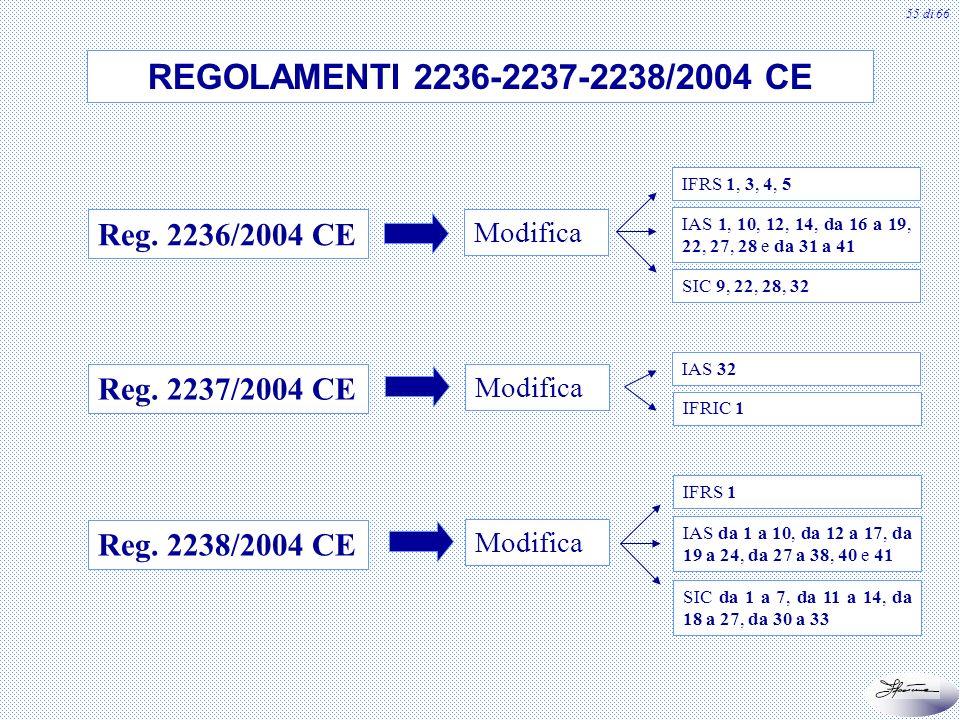 55 di 66 REGOLAMENTI 2236-2237-2238/2004 CE Modifica Reg. 2236/2004 CE Reg. 2237/2004 CE Reg. 2238/2004 CE IFRS 1, 3, 4, 5 IAS 1, 10, 12, 14, da 16 a