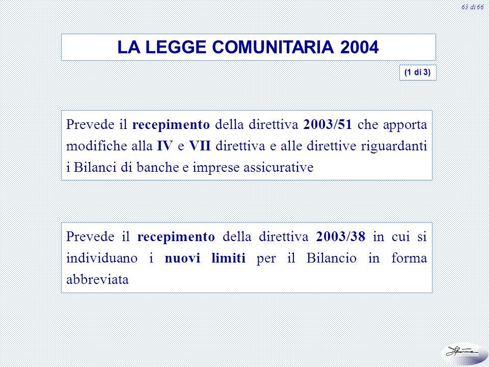 63 di 66 LA LEGGE COMUNITARIA 2004 Prevede il recepimento della direttiva 2003/51 che apporta modifiche alla IV e VII direttiva e alle direttive rigua