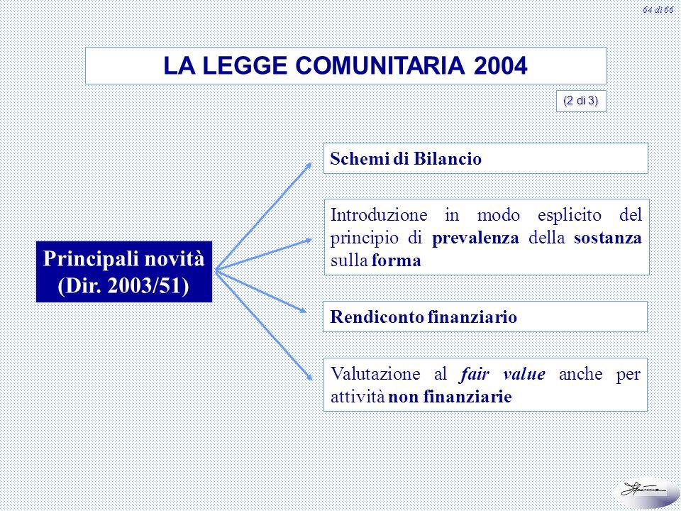 64 di 66 Principali novità (Dir. 2003/51) Schemi di Bilancio Rendiconto finanziario Valutazione al fair value anche per attività non finanziarie Intro