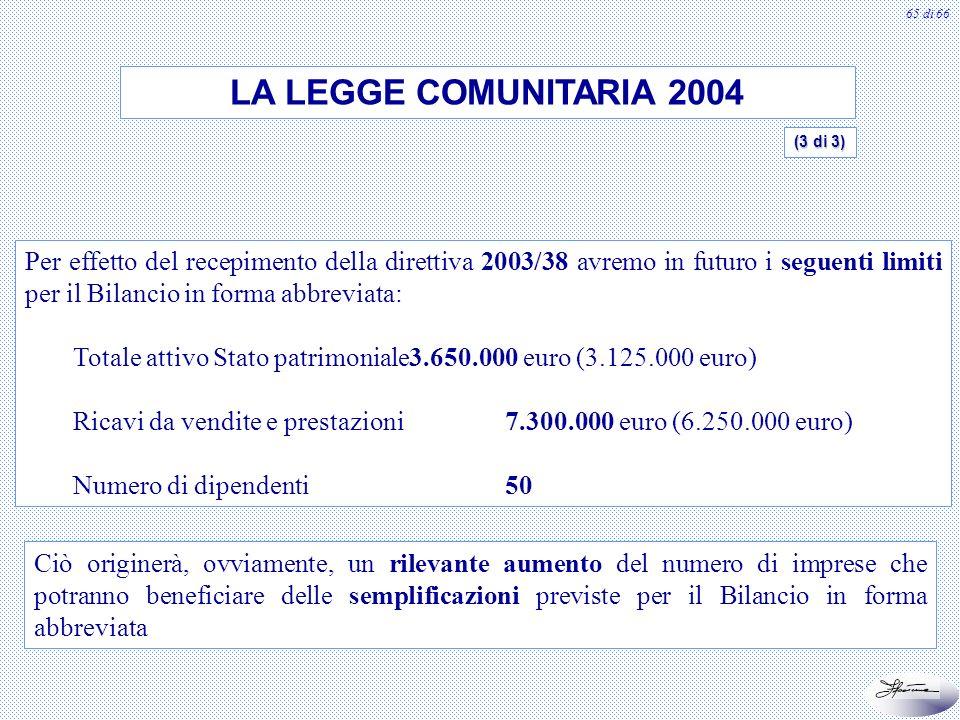 65 di 66 Per effetto del recepimento della direttiva 2003/38 avremo in futuro i seguenti limiti per il Bilancio in forma abbreviata: Totale attivo Sta
