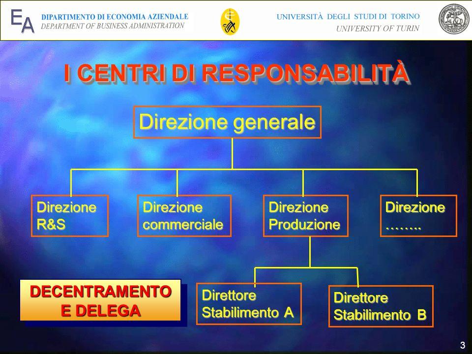 3 Direzione generale DirezioneProduzioneDirezionecommerciale DirezioneR&S Direzione…….. Direttore Stabilimento B Direttore Stabilimento A I CENTRI DI