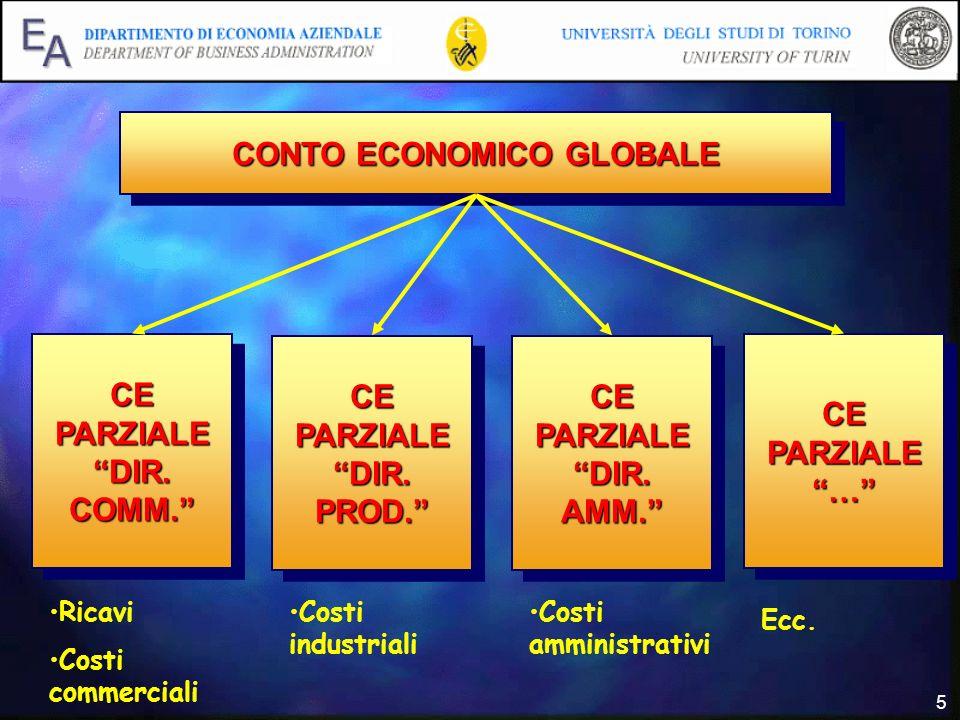 5 CONTO ECONOMICO GLOBALE CE PARZIALE DIR. COMM. CE PARZIALE … CE PARZIALE DIR. AMM. CE PARZIALE DIR. PROD. Ricavi Costi commerciali Costi industriali
