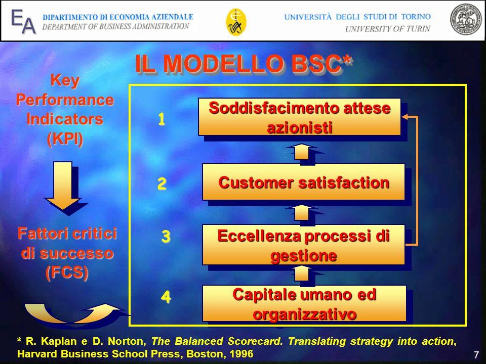 7 IL MODELLO BSC* Soddisfacimento attese azionisti Customer satisfaction Eccellenza processi di gestione Capitale umano ed organizzativo 1 2 3 4 * R.