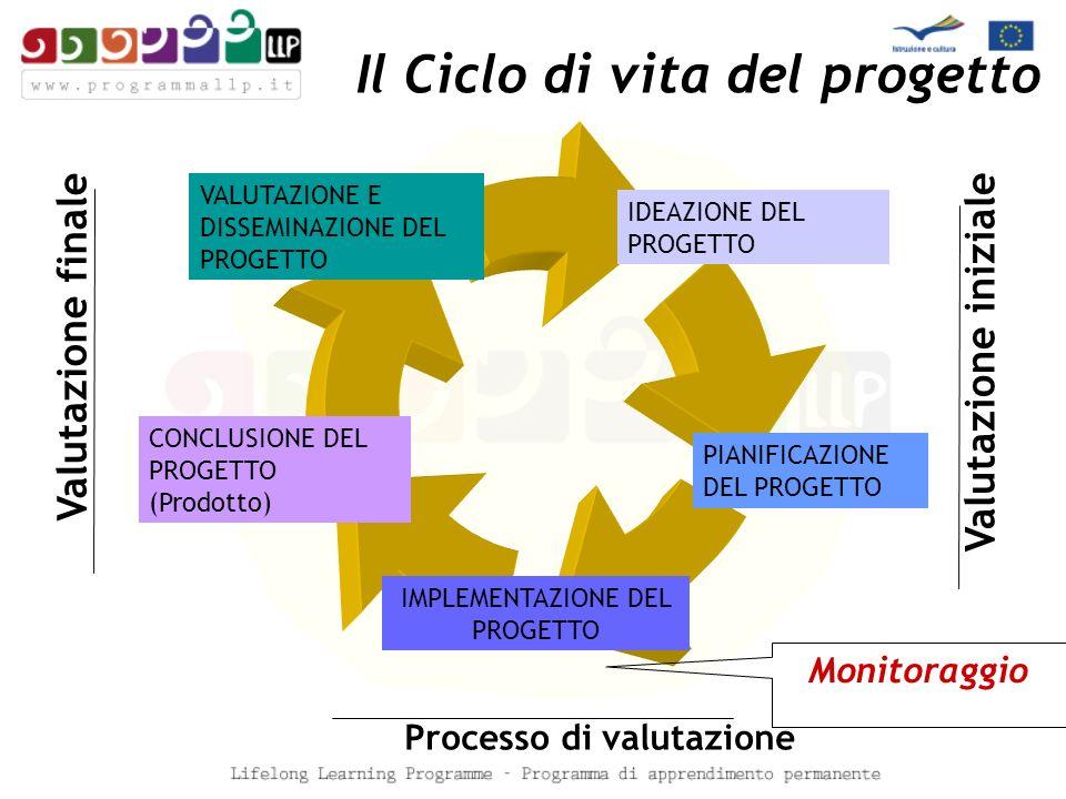 Il Ciclo di vita del progetto IDEAZIONE DEL PROGETTO PIANIFICAZIONE DEL PROGETTO CONCLUSIONE DEL PROGETTO (Prodotto) VALUTAZIONE E DISSEMINAZIONE DEL PROGETTO Valutazione iniziale Valutazione finale Processo di valutazione IMPLEMENTAZIONE DEL PROGETTO Monitoraggio