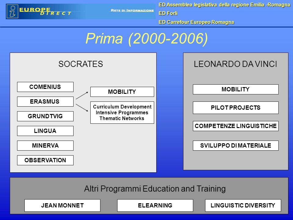 Prima (2000-2006) JEAN MONNETELEARNINGLINGUISTIC DIVERSITY COMENIUS ERASMUS GRUNDTVIG LINGUA MINERVASVILUPPO DI MATERIALE COMPETENZE LINGUISTICHE PILOT PROJECTS MOBILITY OBSERVATION MOBILITY Curriculum Development Intensive Programmes Thematic Networks SOCRATES Altri Programmi Education and Training LEONARDO DA VINCI ED Assemblea legislativa della regione Emilia -Romagna ED Forlì ED Carrefour Europeo Romagna