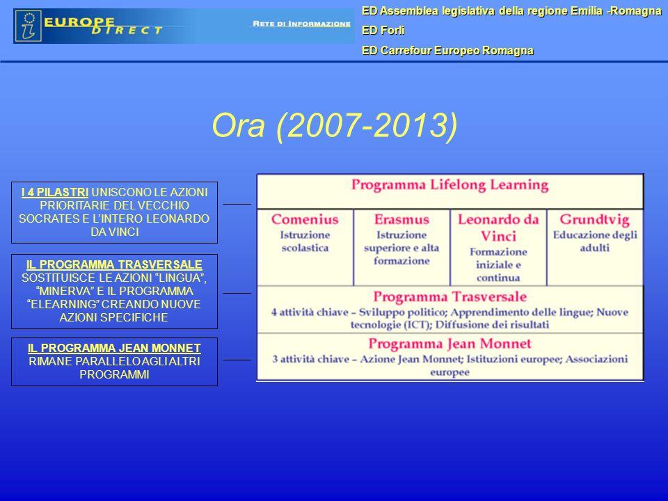 Ora (2007-2013) I 4 PILASTRI UNISCONO LE AZIONI PRIORITARIE DEL VECCHIO SOCRATES E LINTERO LEONARDO DA VINCI IL PROGRAMMA TRASVERSALE SOSTITUISCE LE AZIONI LINGUA, MINERVA E IL PROGRAMMA ELEARNING CREANDO NUOVE AZIONI SPECIFICHE IL PROGRAMMA JEAN MONNET RIMANE PARALLELO AGLI ALTRI PROGRAMMI ED Assemblea legislativa della regione Emilia -Romagna ED Forlì ED Carrefour Europeo Romagna