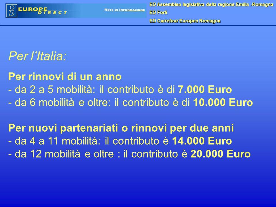 ED Assemblea legislativa della regione Emilia -Romagna ED Forlì ED Carrefour Europeo Romagna Per lItalia: Per rinnovi di un anno - da 2 a 5 mobilità: il contributo è di 7.000 Euro - da 6 mobilità e oltre: il contributo è di 10.000 Euro Per nuovi partenariati o rinnovi per due anni - da 4 a 11 mobilità: il contributo è 14.000 Euro - da 12 mobilità e oltre : il contributo è 20.000 Euro