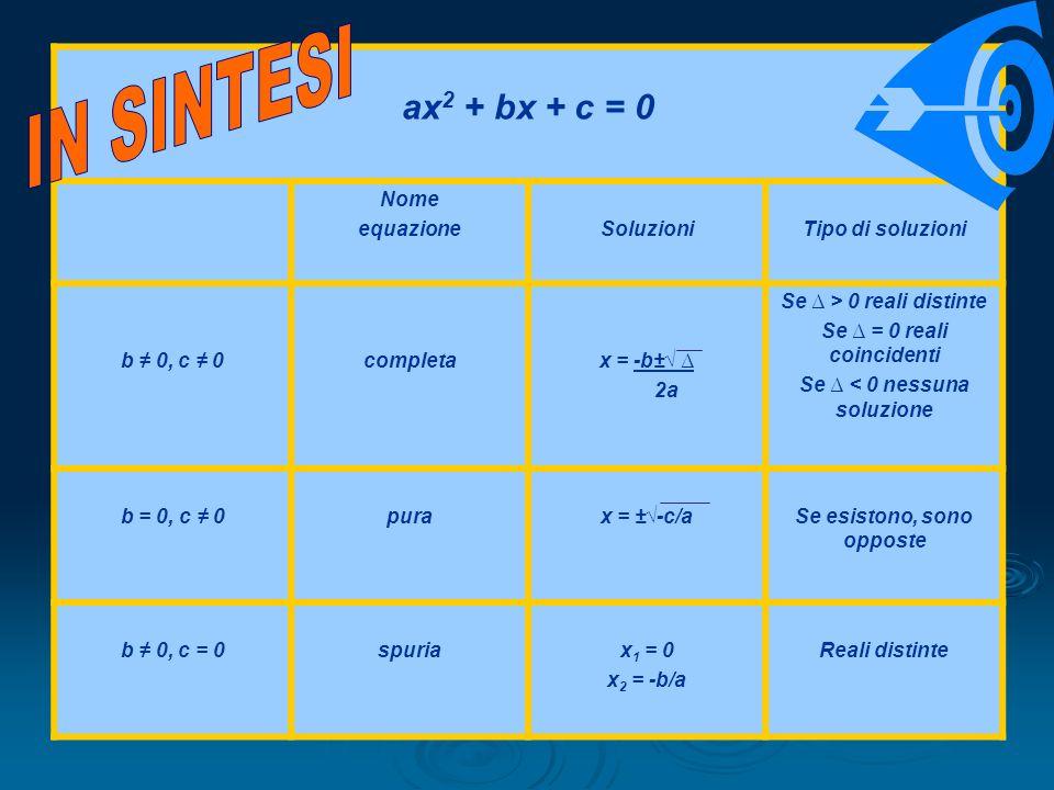 ax 2 + bx + c = 0 Nome equazioneSoluzioniTipo di soluzioni b 0, c 0completax = -b± 2a Se > 0 reali distinte Se = 0 reali coincidenti Se < 0 nessuna so