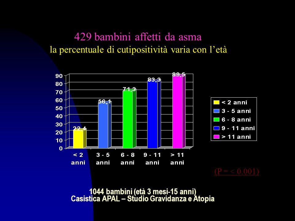 (P = < 0.001) 1044 bambini (età 3 mesi-15 anni) Casistica APAL – Studio Gravidanza e Atopia 429 bambini affetti da asma la percentuale di cutipositività varia con letà