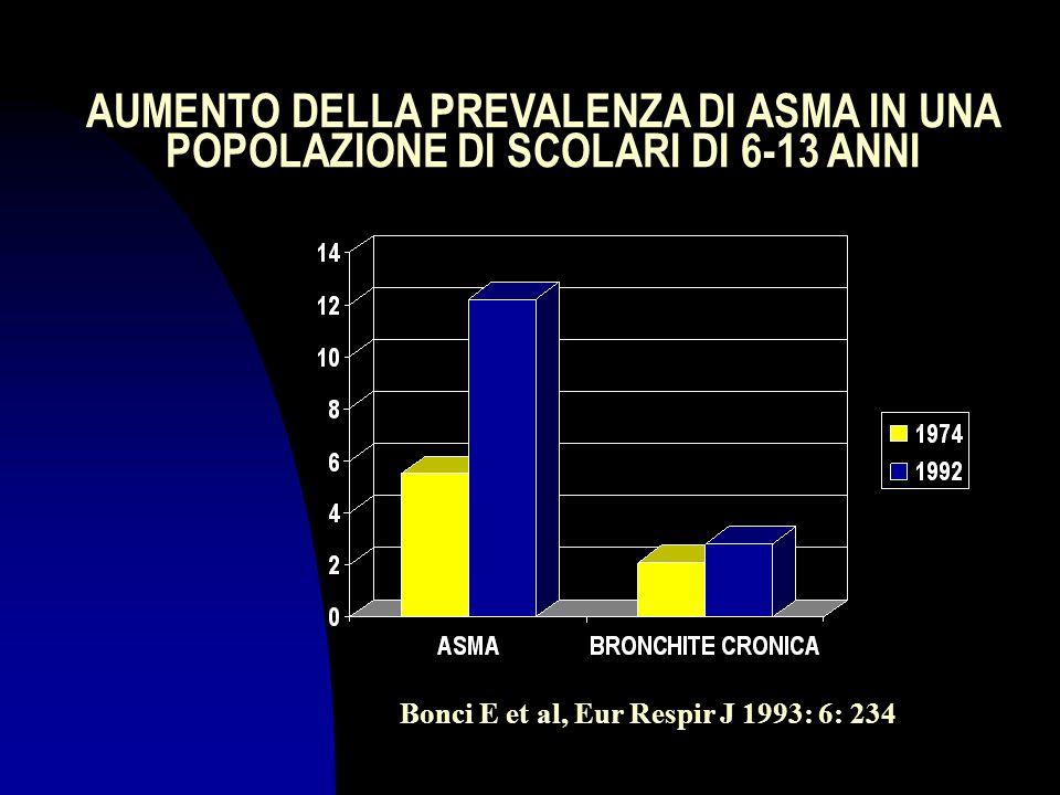 AUMENTO DELLA PREVALENZA DI ASMA IN UNA POPOLAZIONE DI SCOLARI DI 6-13 ANNI Bonci E et al, Eur Respir J 1993: 6: 234