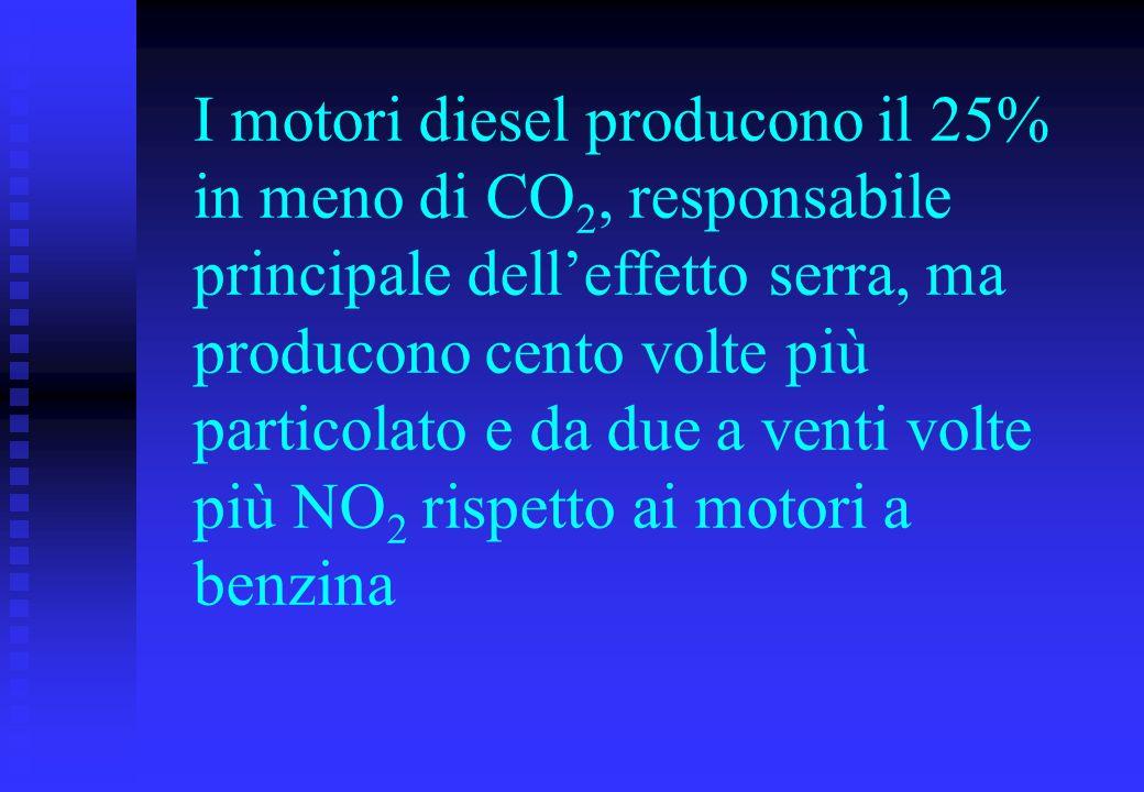 I motori diesel producono il 25% in meno di CO 2, responsabile principale delleffetto serra, ma producono cento volte più particolato e da due a venti